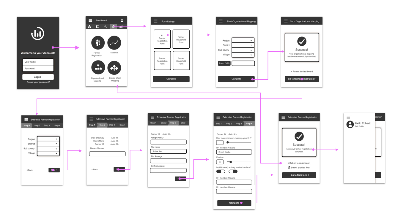 Metajua mobile application wireframes